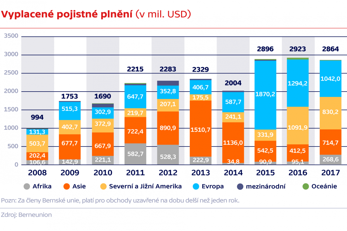 Vyplacené pojistné klesá (v mil. USD)