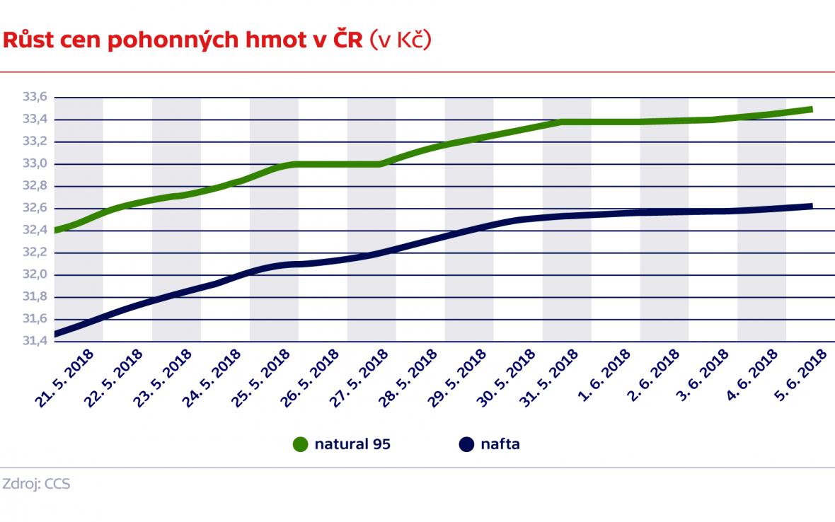 Růst cen pohonných hmot v ČR (v Kč)