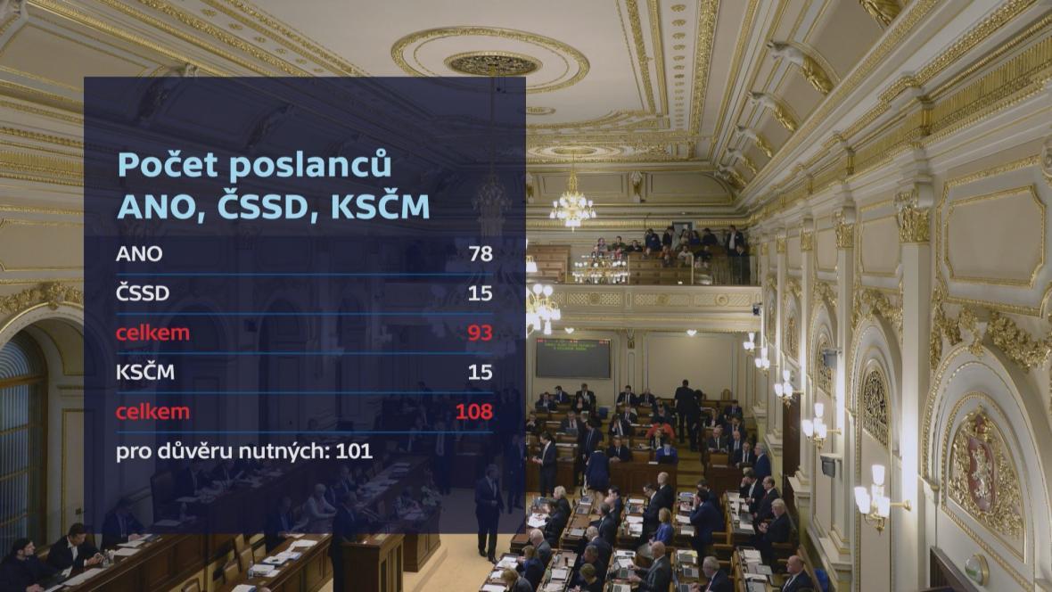 Počet poslanců ANO, ČSSD a KSČM