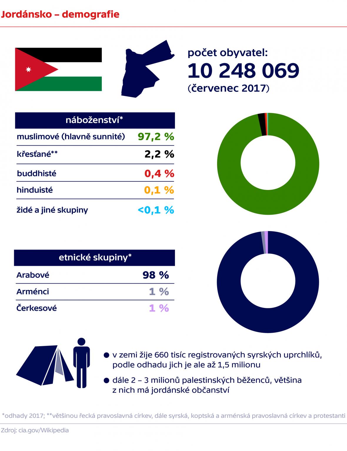 Jordánsko – demografie