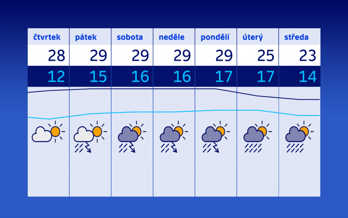 Počasí 7.–13. 6.