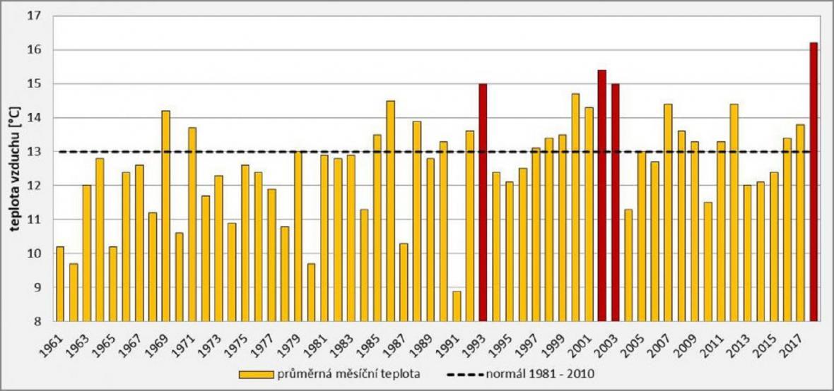 Průměrná měsíční teplota na území ČR v měsíci květen v letech 1961 – 2018. Červeně jsou označeny hodnoty 15 °C a vyšší.