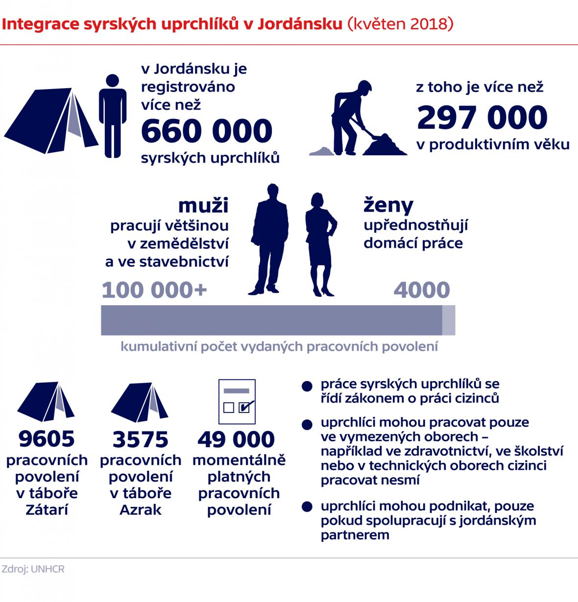 Integrace syrských uprchlíků v Jordánsku (květen 2018)