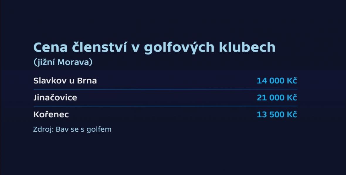 Cena členství v golfových klubech na jihu Moravy