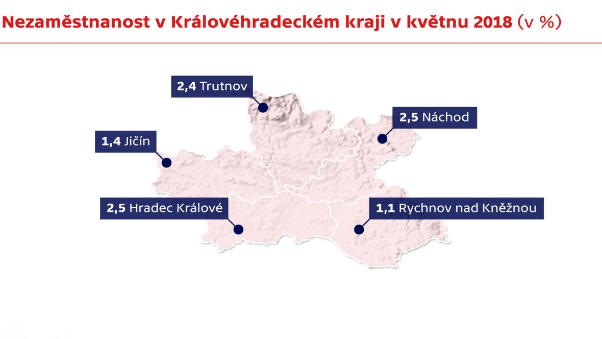 Nezaměstnanost v Královéhradeckém kraji v květnu 2018 (v %)