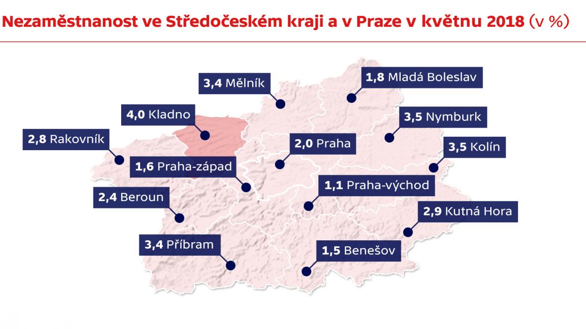 Nezaměstnanost ve Středočeském kraji a v Praze v květnu 2018 (v %)