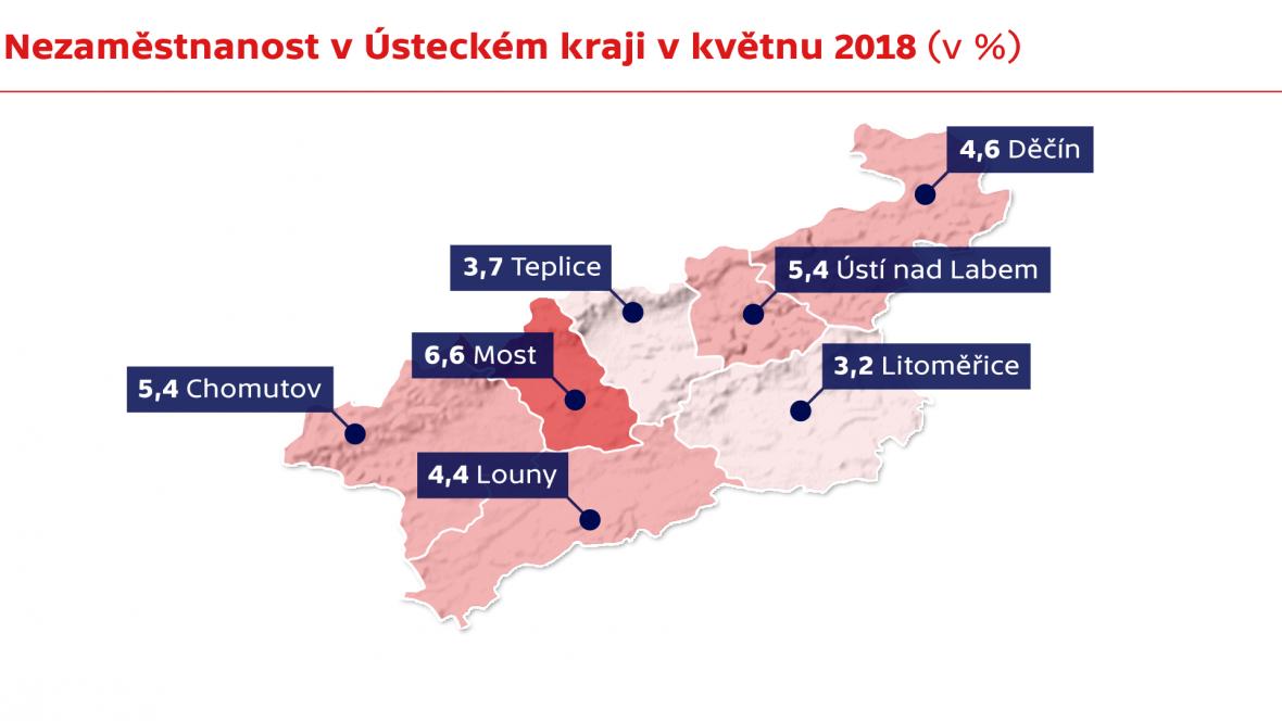 Nezaměstnanost v Ústecký kraji v květnu 2018 (v %)