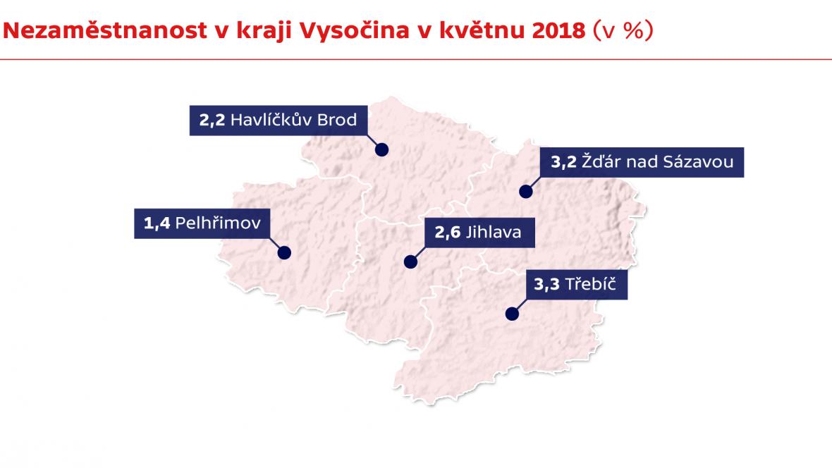 Nezaměstnanost v kraji Vysočina v květnu 2018 (v %)