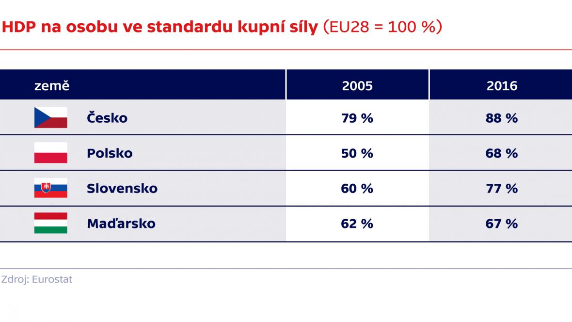 HDP na osobu ve standardu kupní síly (EU28 = 100 %)