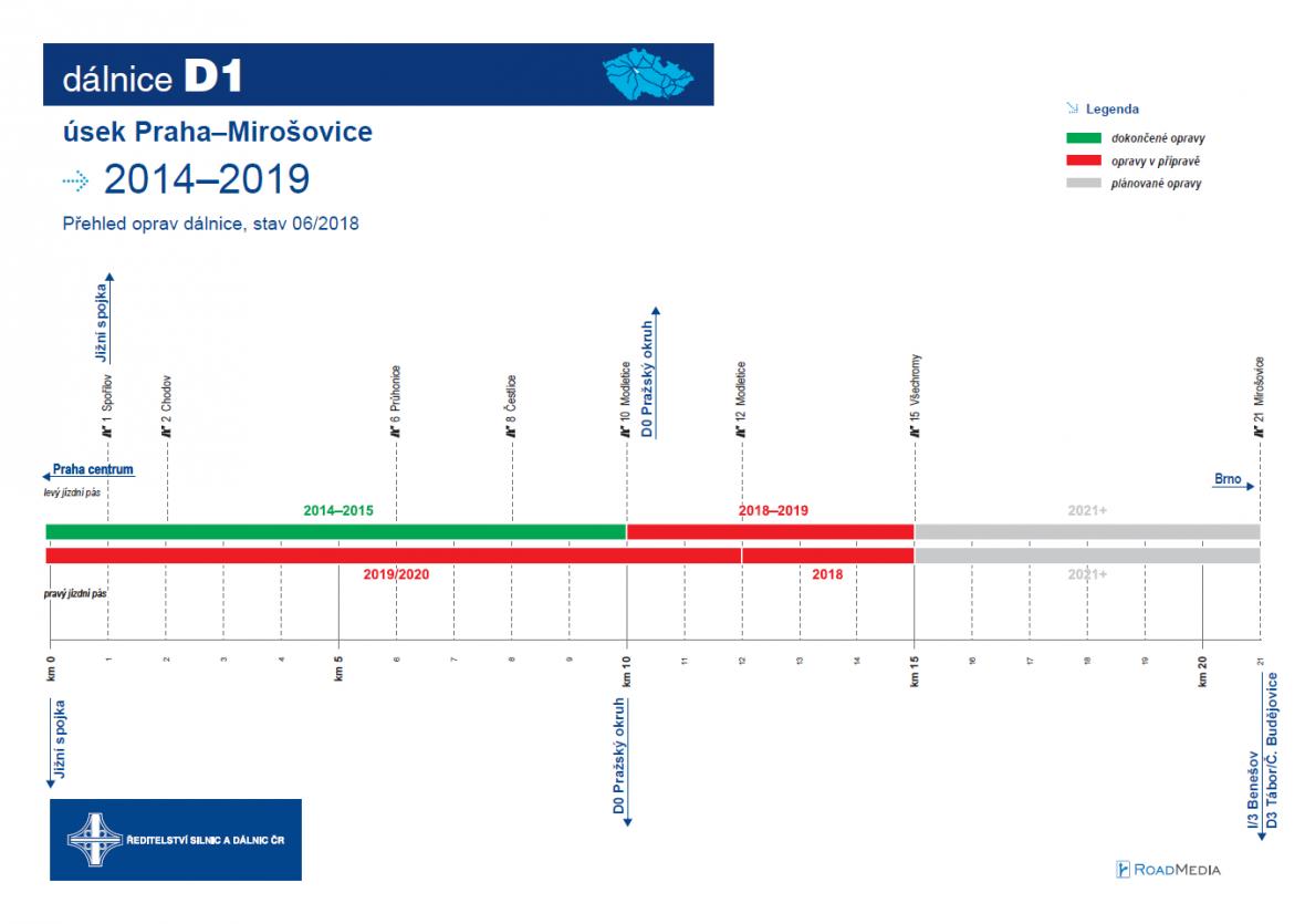 Plán oprav dálnice D1 mezi Prahou a Mirošovicemi