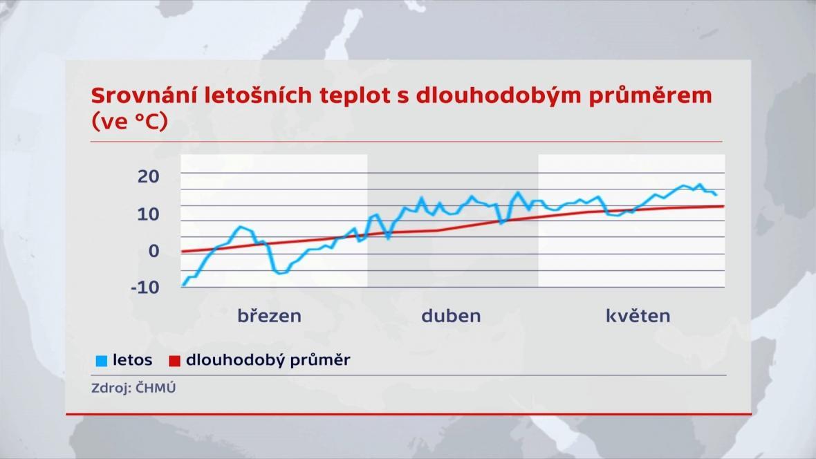 Srovnání letošních teplot s dlouhodobým průměrem