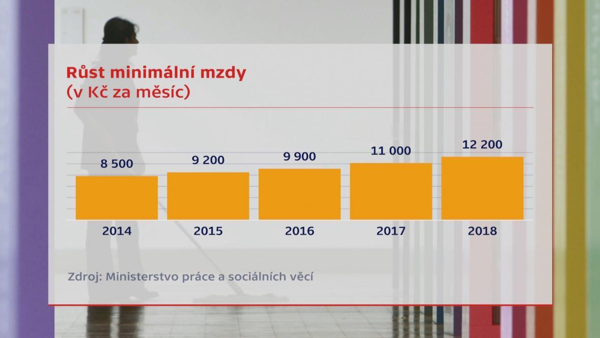 Růst minimální mzdy v posledních letech