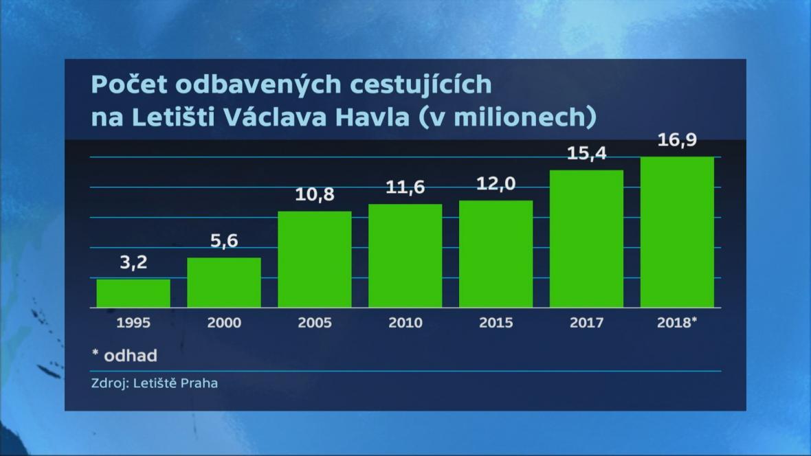 Počet odbavených cestujících na pražském letišti