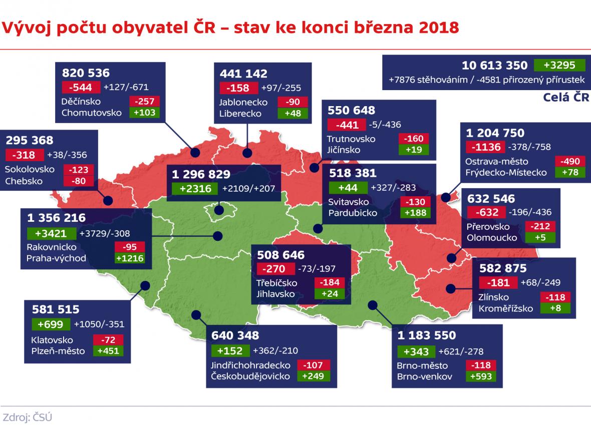 Vývoj počtu obyvatel ČR – stav ke konci března 2018