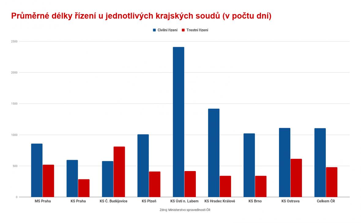 Průměrná délka řízení u jednotlivých krajských soudů