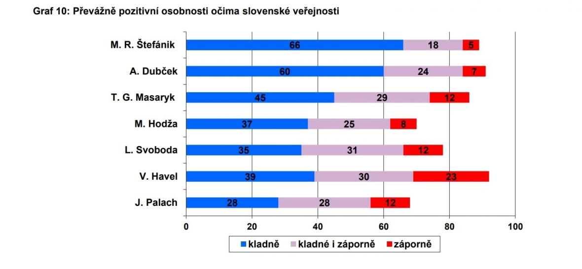 Jak vidí Slováci svou minulost