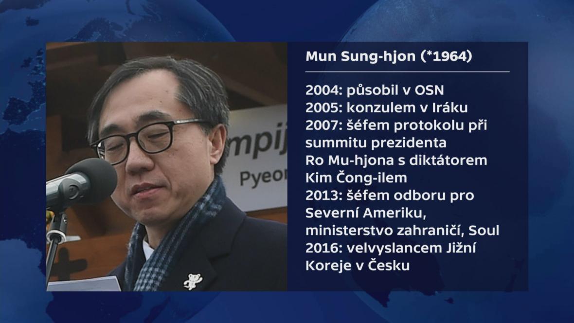 Mun Sung-hjon