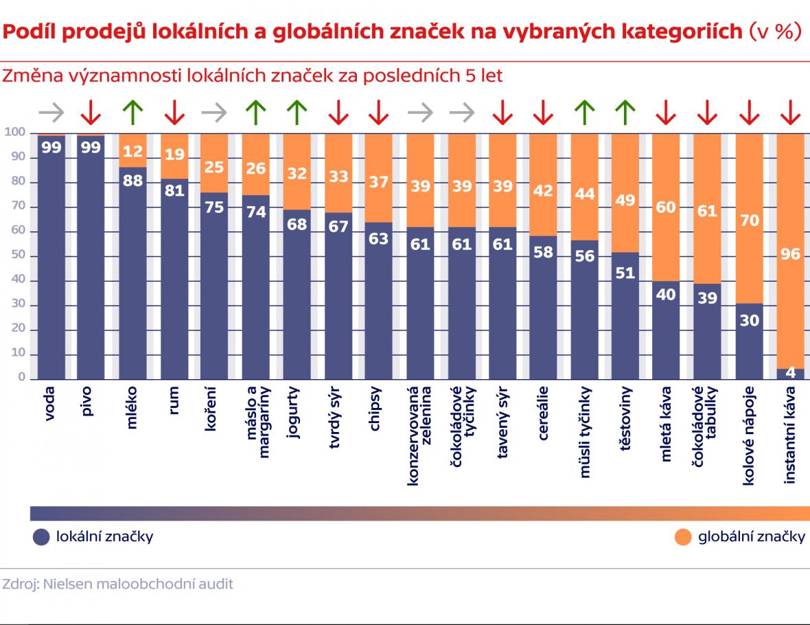 Podíl prodejů lokálních a globálních značek na vybraných kategoriích (v %)