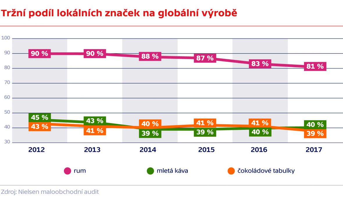 Tržní podíl lokálních značek na globální výrobě