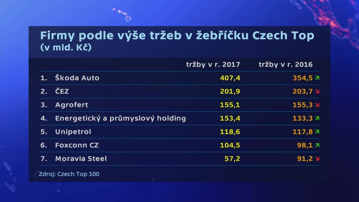 Czech Top 100 2017