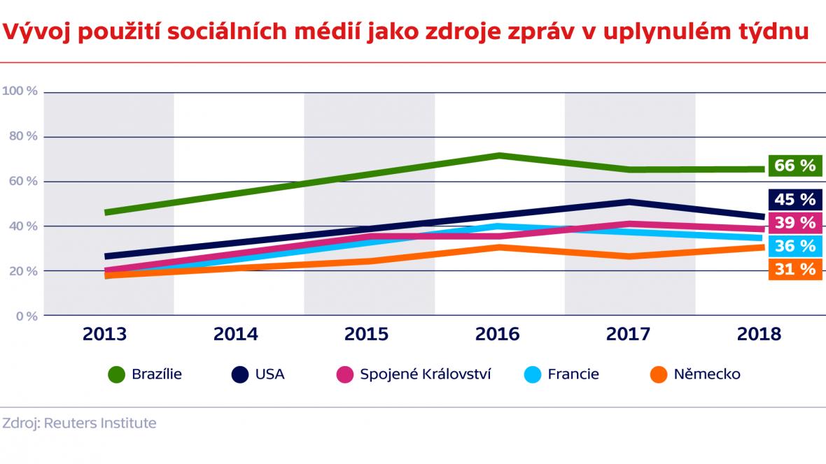Vývoj použití sociálních médií jako zdroje zpráv