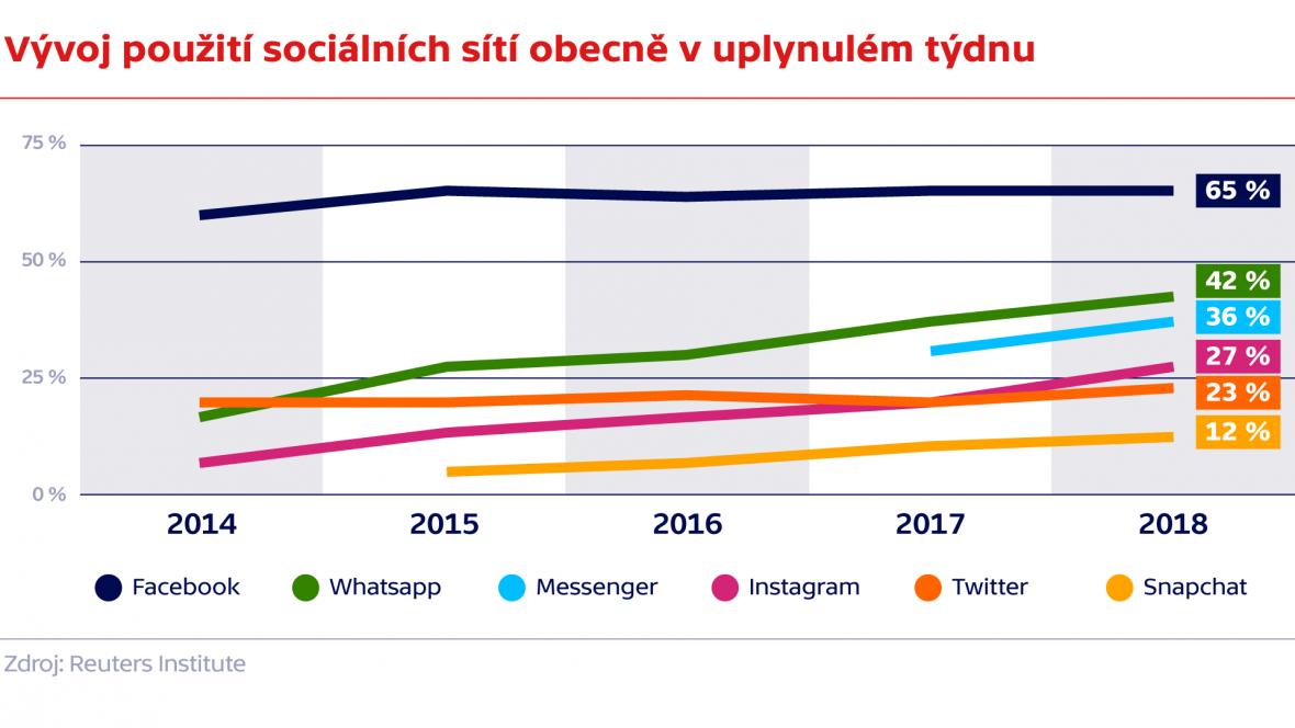 Vývoj použití sociálních médií obecně
