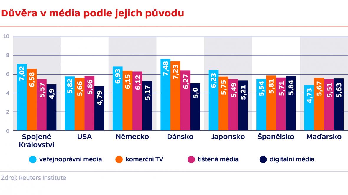 Důvěra v média podle jejich původu
