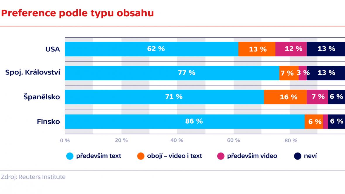 Preference podle typu obsahu
