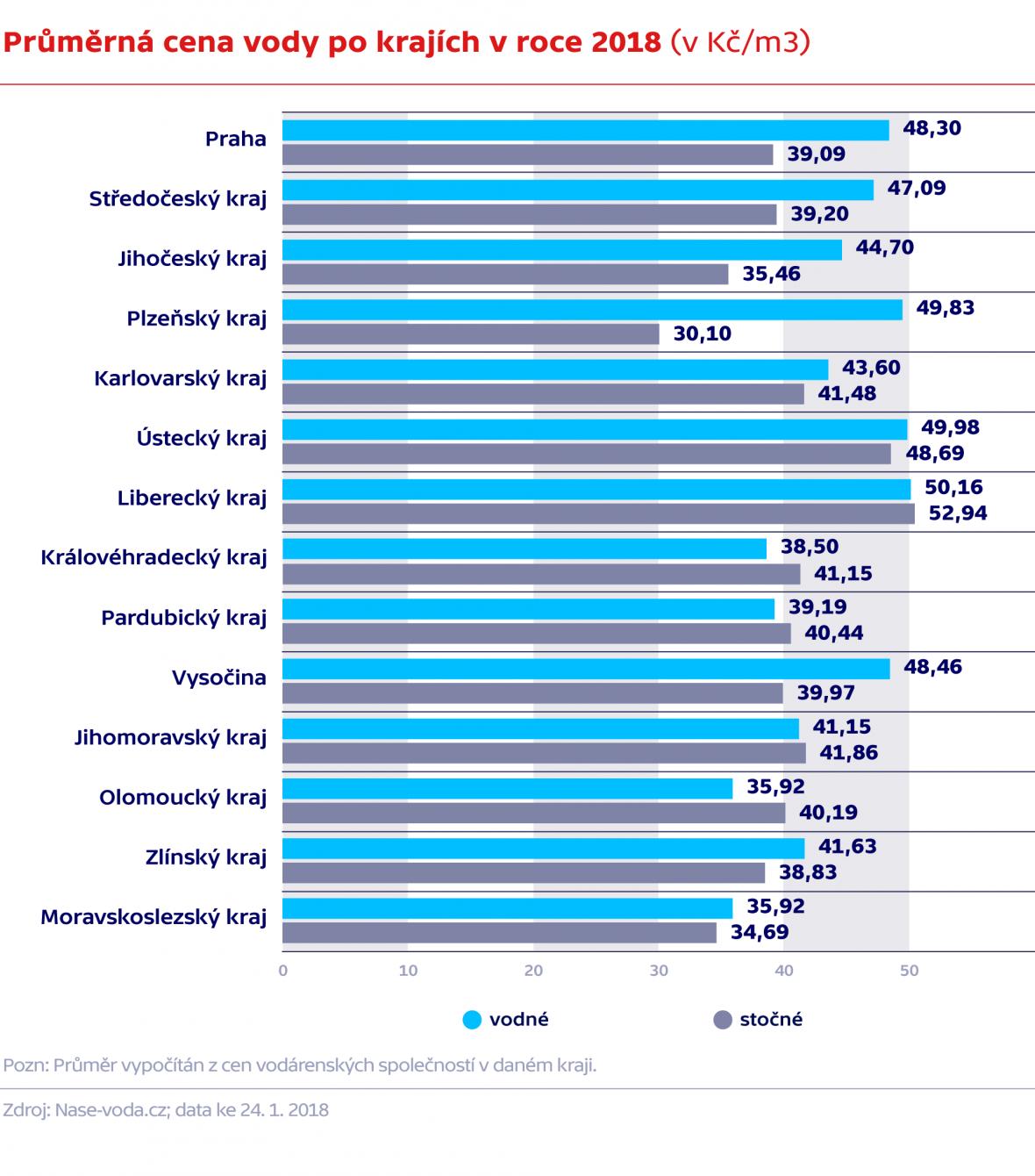 Průměrná cena vody po krajích v roce 2018 (v Kč/m3)