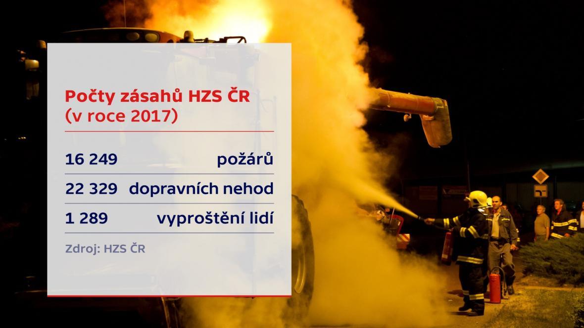 Počty zásahů HZS ČR v roce 2017