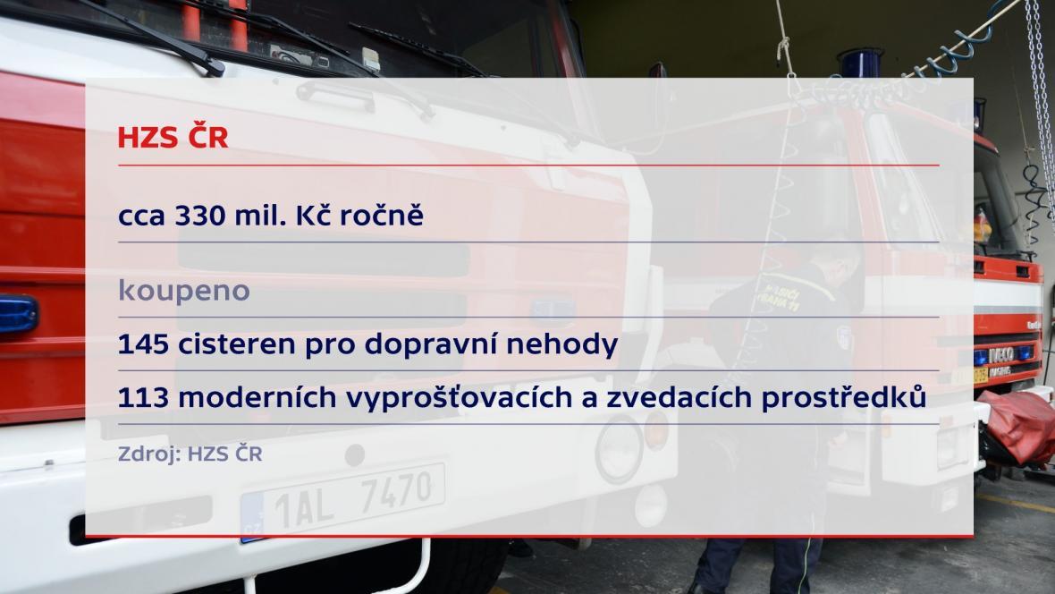 Příjmy a výdaje HZS ČR