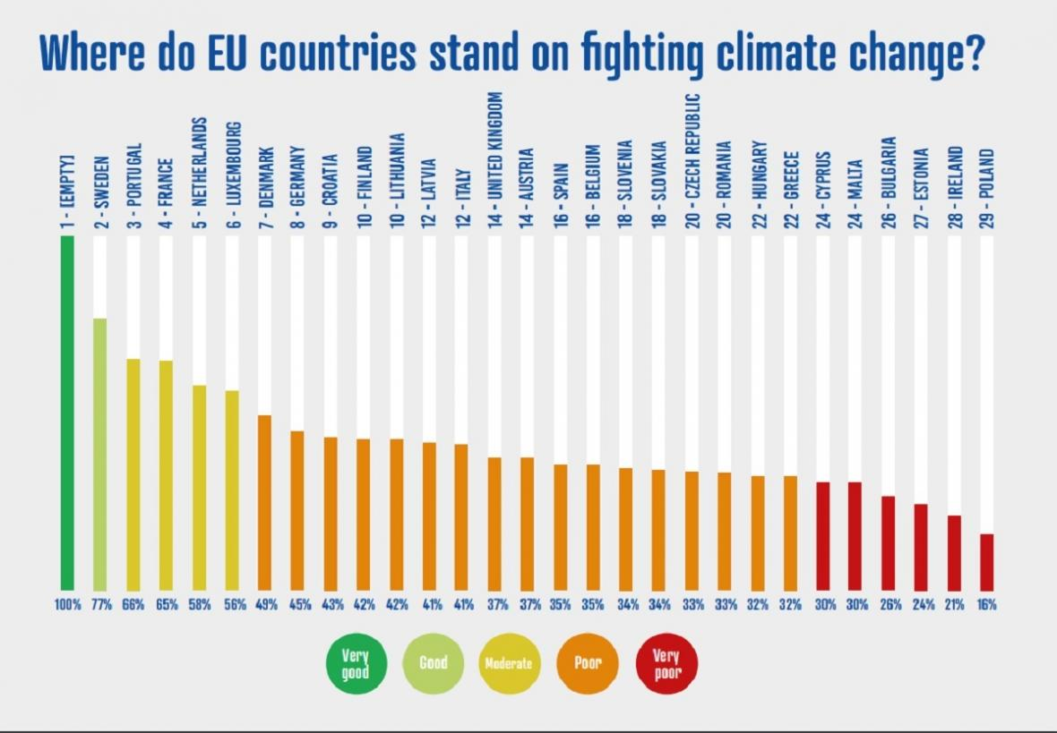 Kdo v Evropě nejlépe bojuje proti změně klimatu