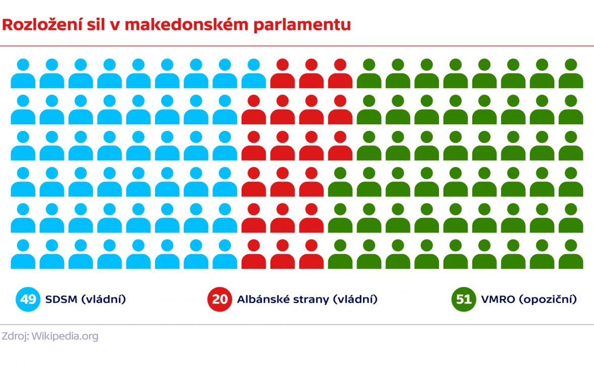 Rozložení sil v makedonském parlamentu