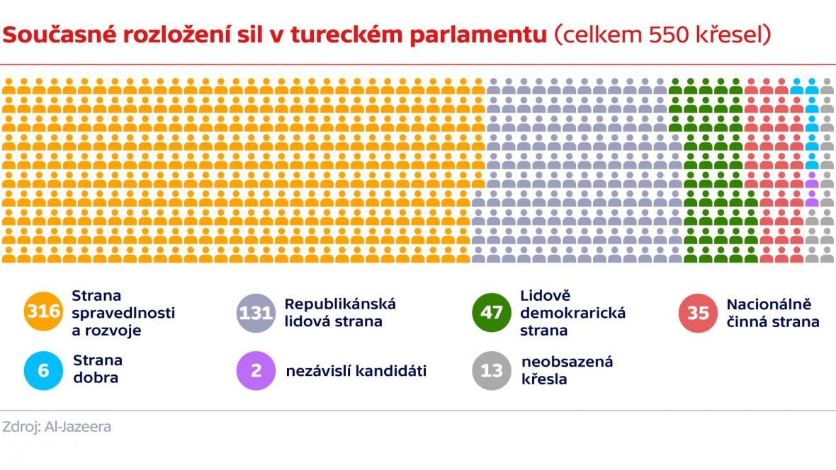 Současné rozložení sil v tureckém parlamentu (celkem 550 křesel)
