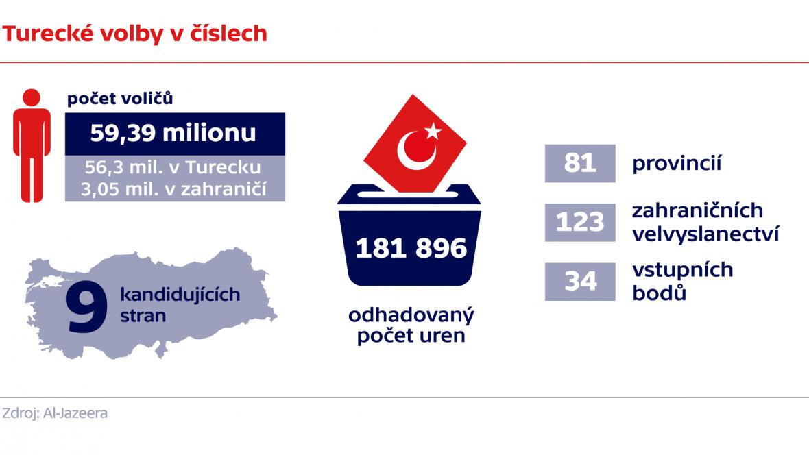 Turecké volby v číslech