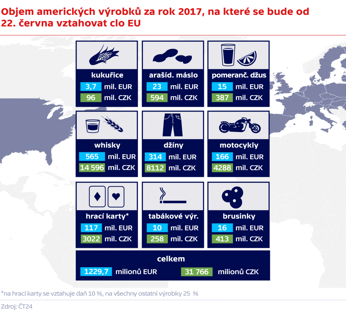 Objem amerických výrobků za rok 2017, na které se bude od 22. června vztahovat clo EU