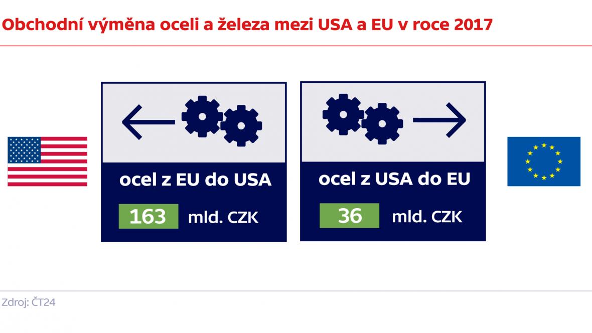 Obchodní výměna oceli a železa mezi USA a EU v roce 2017