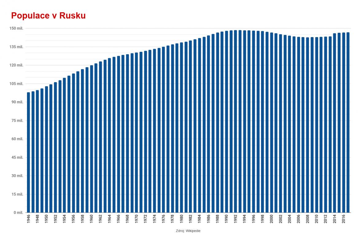 Populace v Rusku