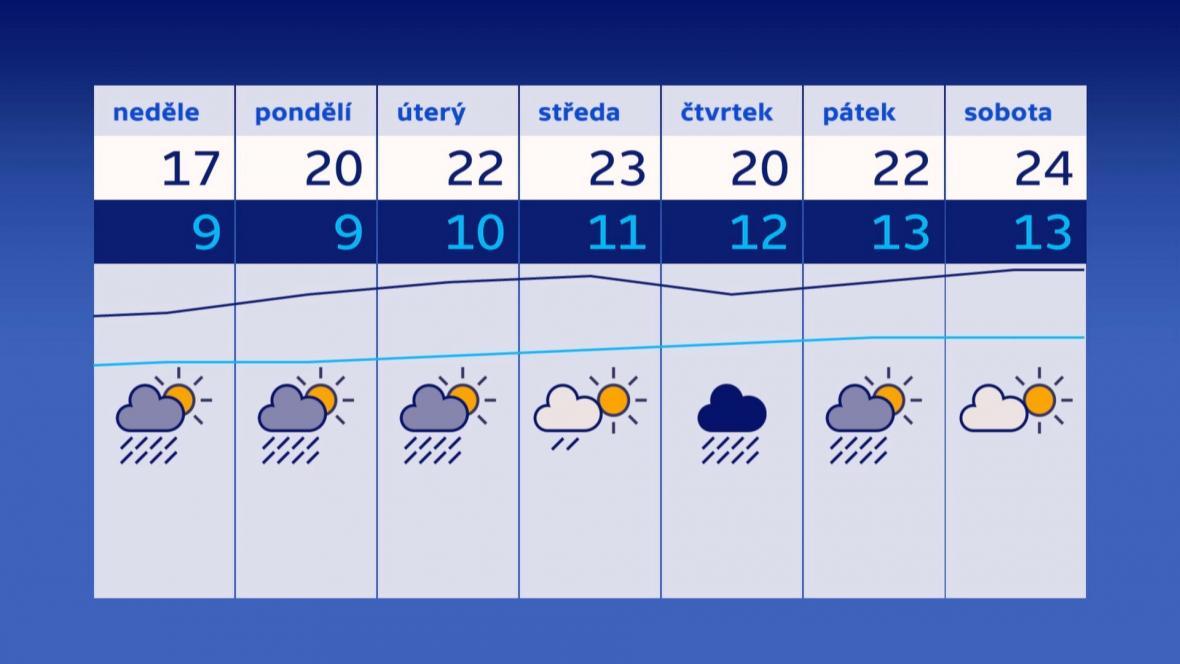 Předpověď počasí na následující dny
