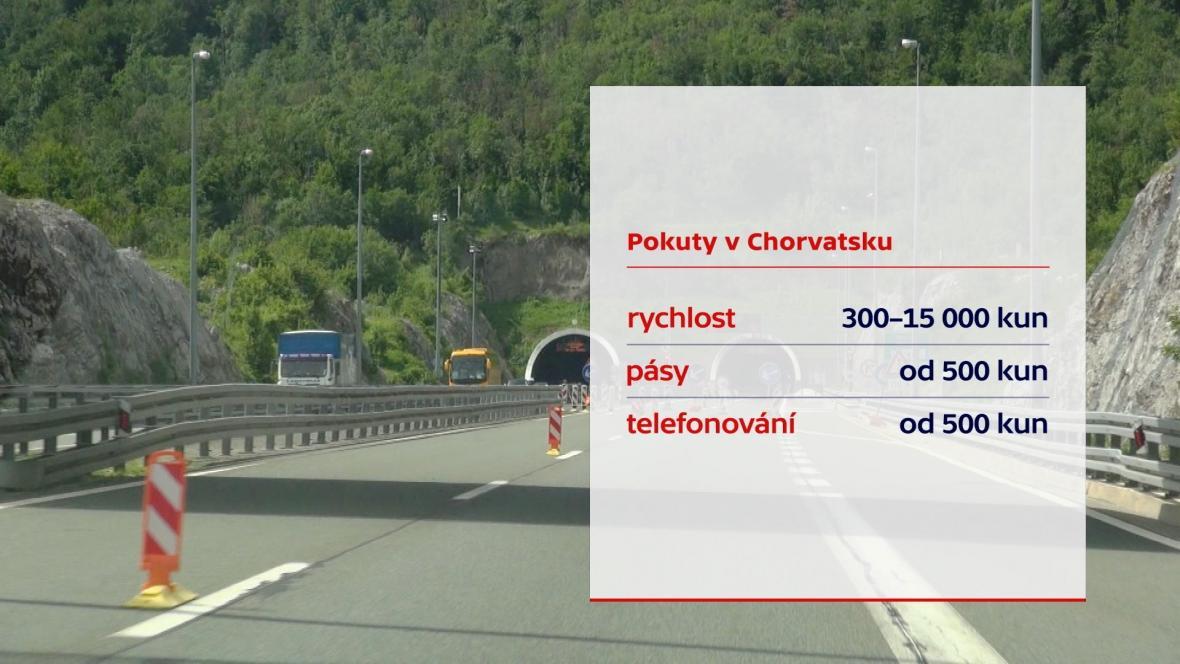 Pokuty v Chorvatsku