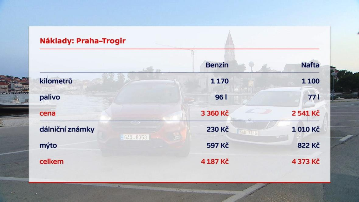 Porovnání nákladů na cestu