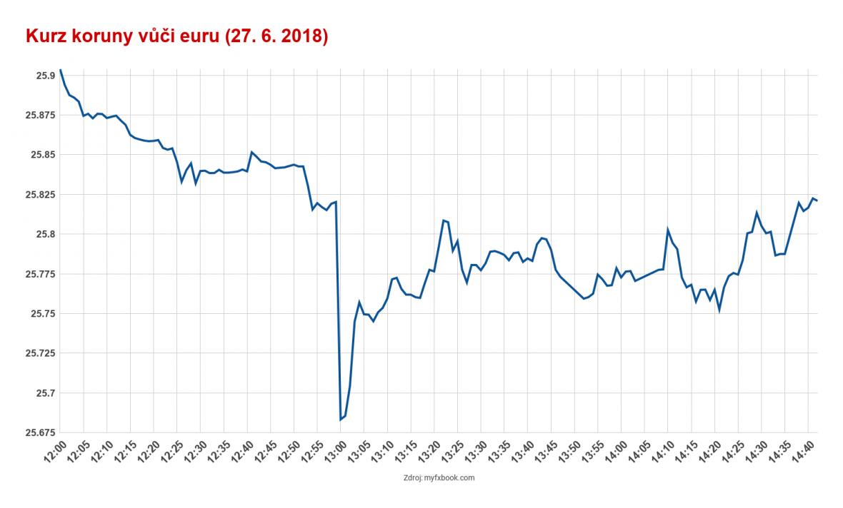 Kurz koruny vůči euru v době oznámení zvýšení úrokových sazeb