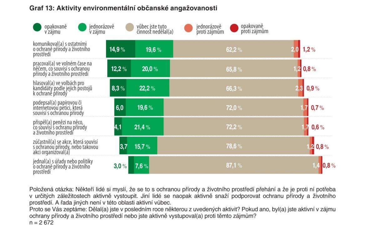 Co dělají Češi pro přírodu?