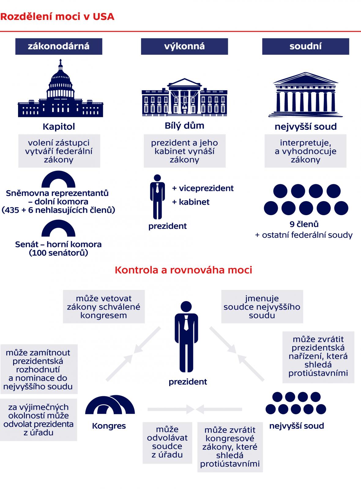 Rozdělení moci v USA