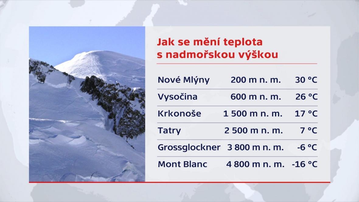 Teploty na horách