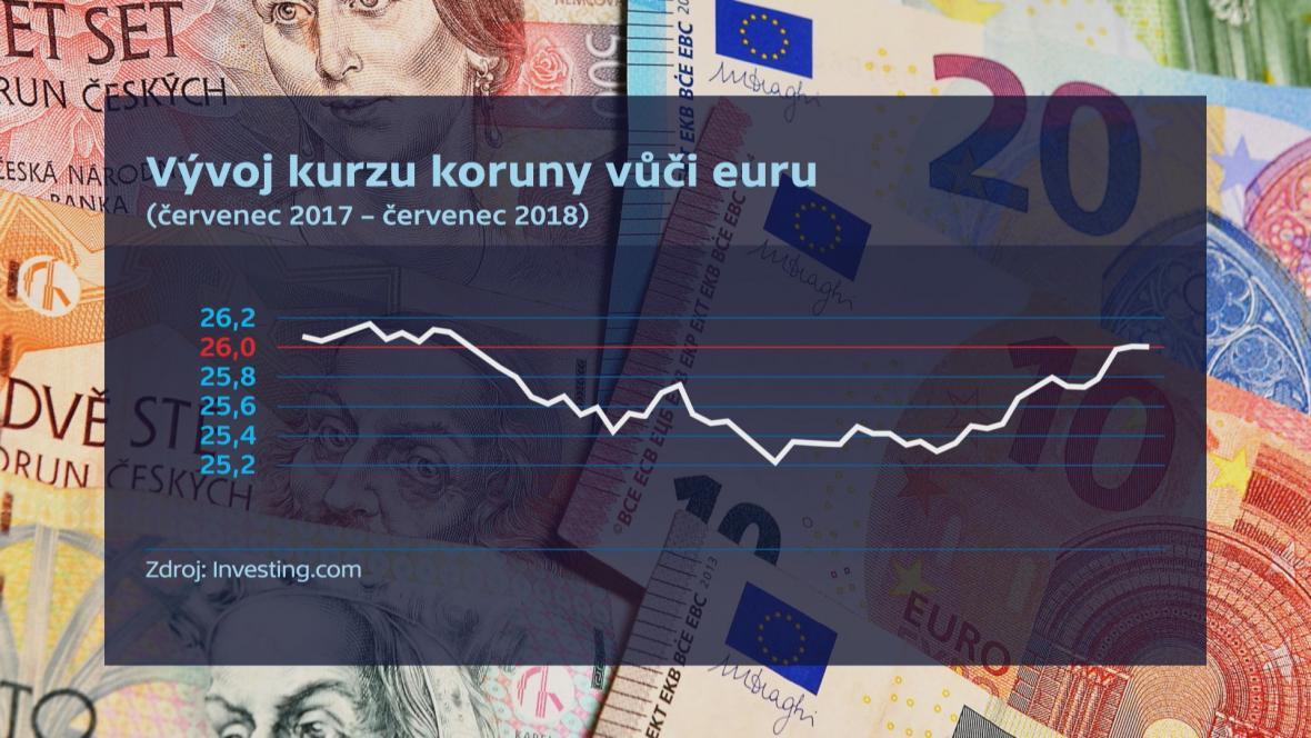 Vývoj kurzu koruny vůči euru za rok