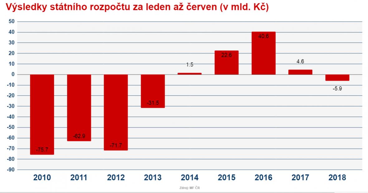 Výsledky státního rozpočtu za prvních šest měsíců