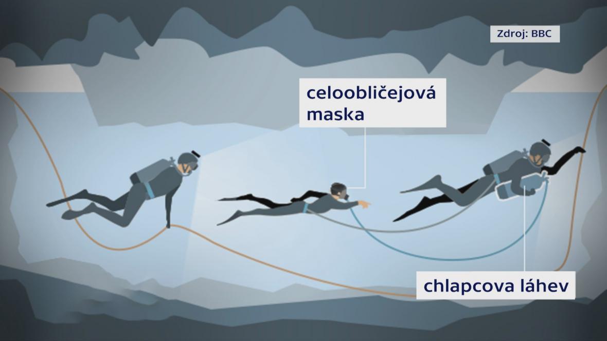 Každého z chlapců doprovázejí dva potápěči