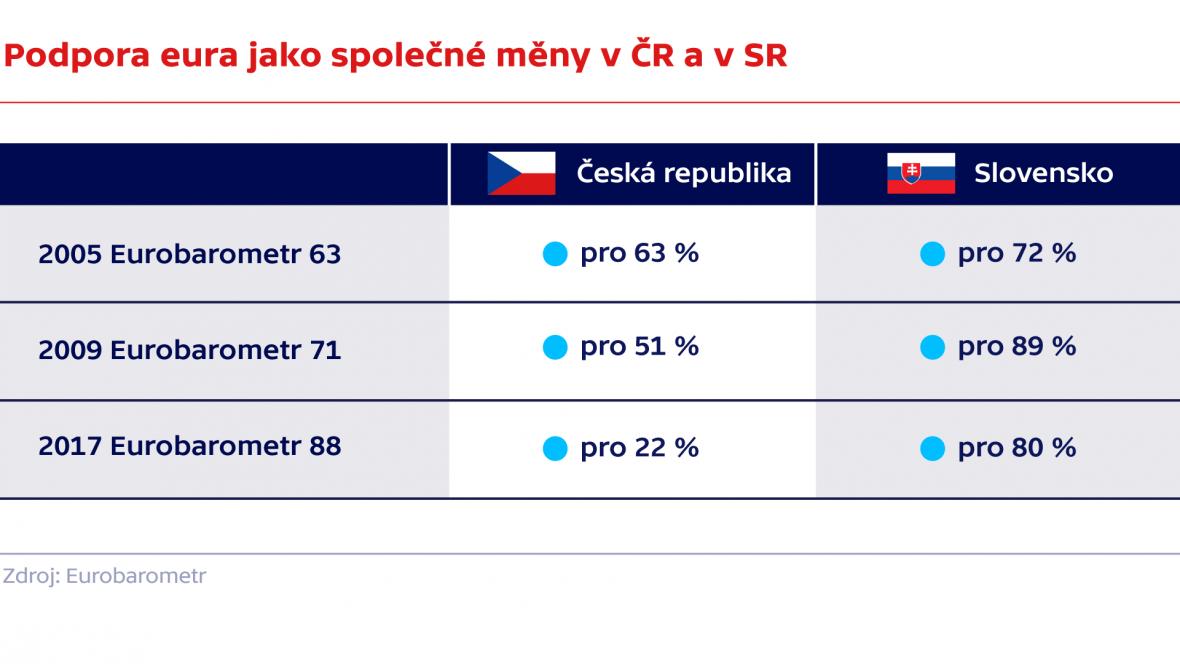 Podpora eura jako společné měny v ČR a v SR