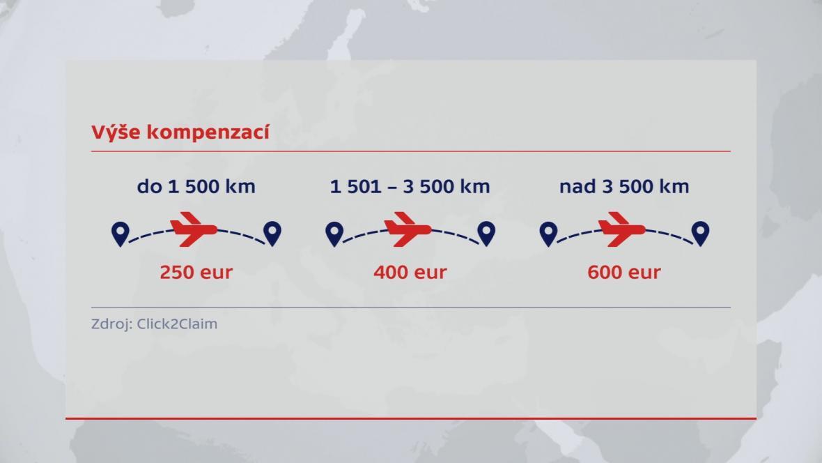 Výše komepnzace při zpoždění letu přes tři hodiny